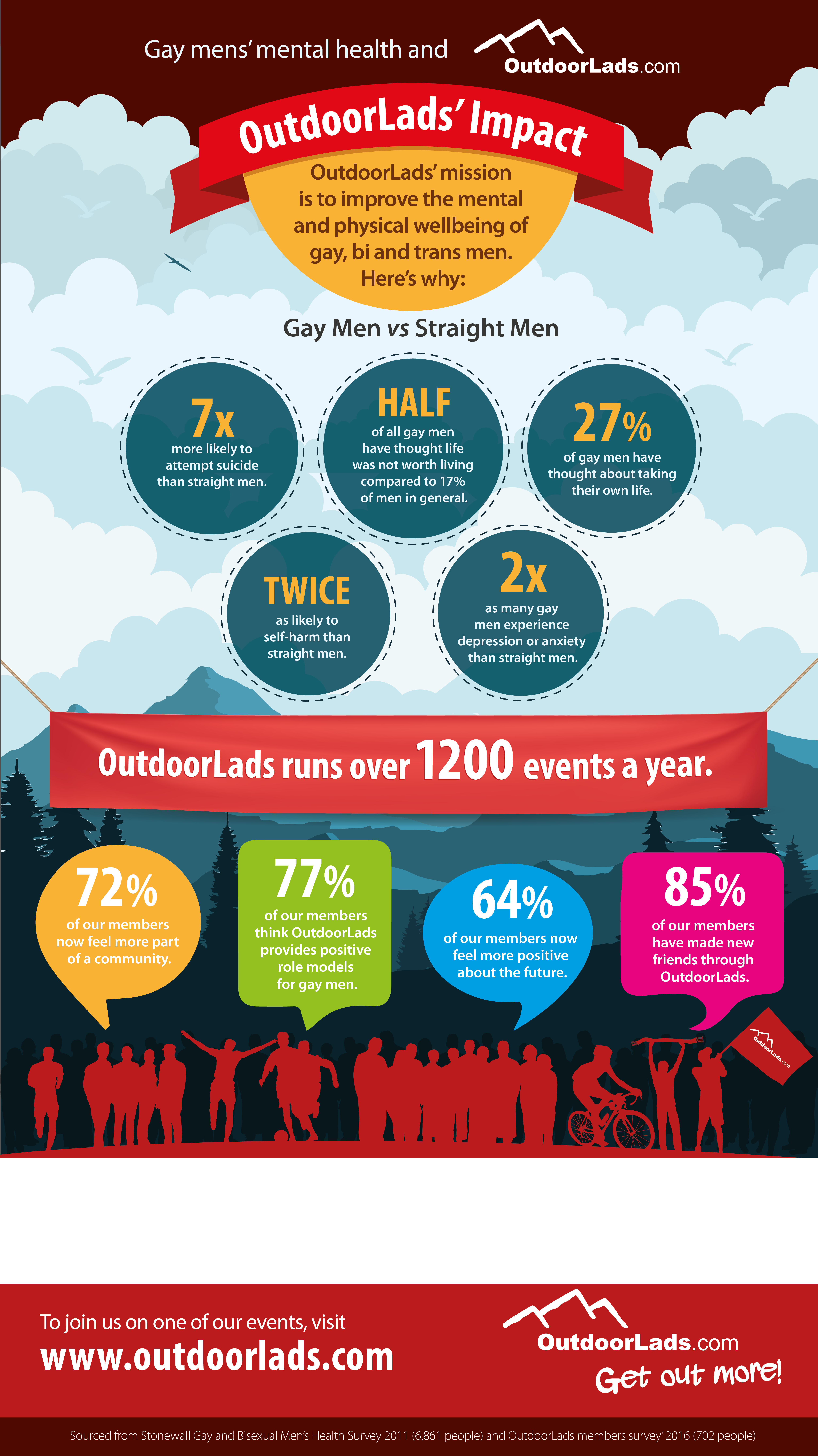 infographic showing the positive impact of OutdoorLads